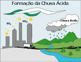 chuva acida