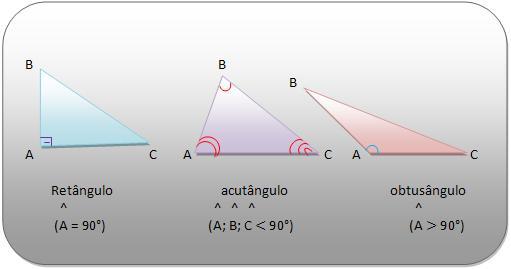 Classificação quanto aos ângulos