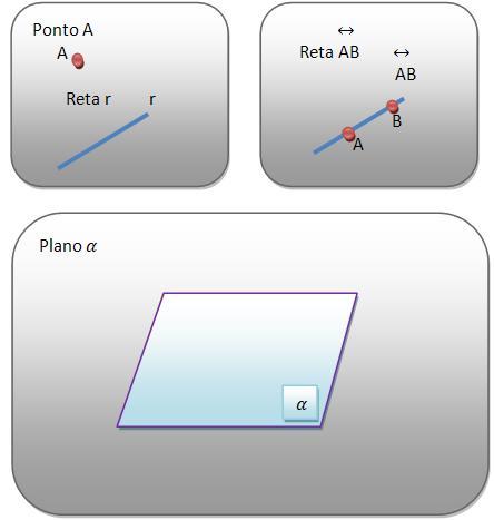 Exemplos de ponto, reta e plano