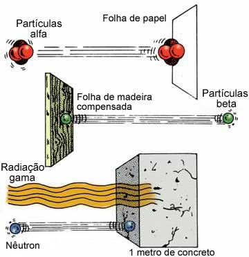 penetracao de radiacoes