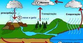 ciclo da agua