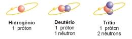 isotopos do hidrogenio
